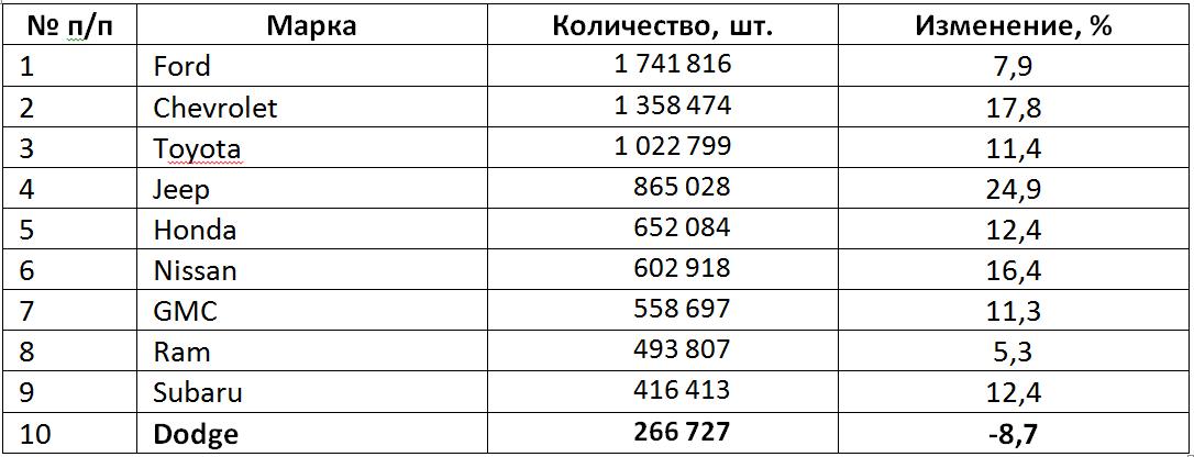 Таблица 1. Топ-10 брендов по продажам кроссоверов, полноразмерных пикапов, SUV и вэнов в США в 2015 году.