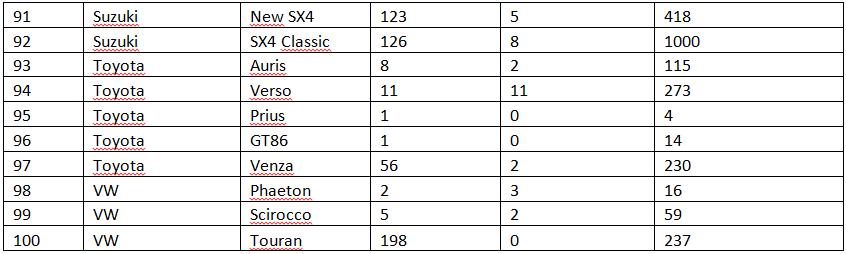100 моделей, которые мы потеряли в 2015 году!