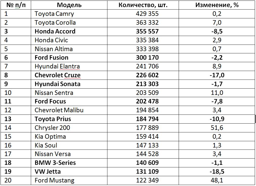 Таблица 4. Топ-20 самых продаваемых моделей легковых автомобилей в США в 2015 году.