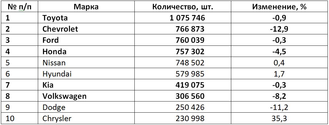 Таблица 3. Топ-10 брендов по продажам легковых моделей в США в 2015 году.