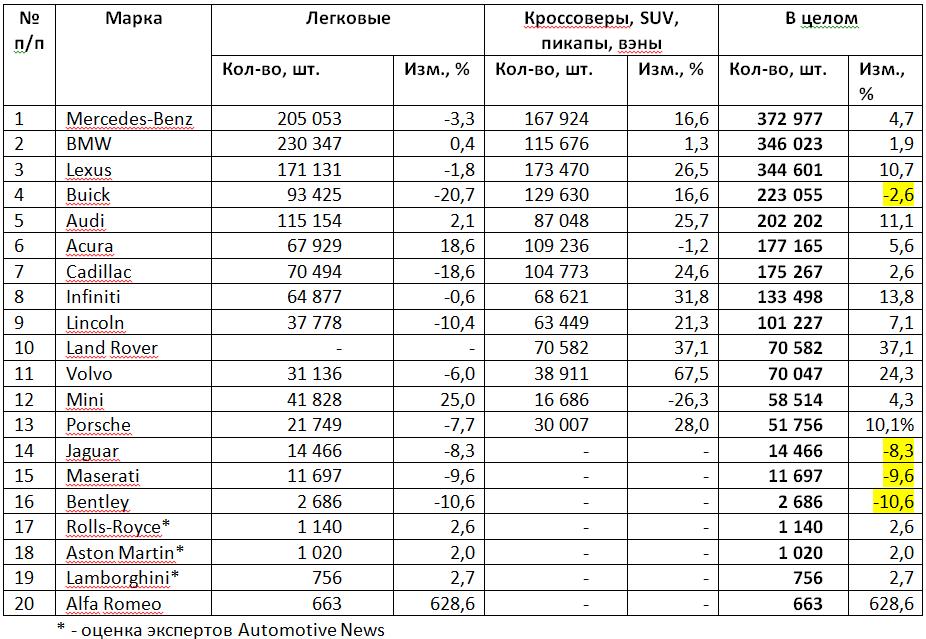 Таблица 5. Продажи премиум-марок в США в 2015 году.