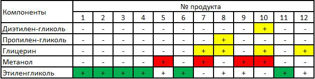 Таблица анализа охлаждающих жидкостей