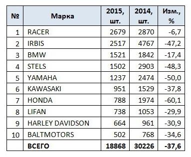 Продажи мотоциклов за 2015 год